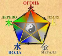 5 стихий (элементов) фен шуй