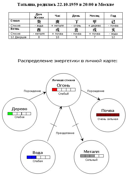 гороскоп по фен-шуй